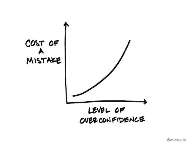 keyakinan berlebih dalam thinking fast and slow