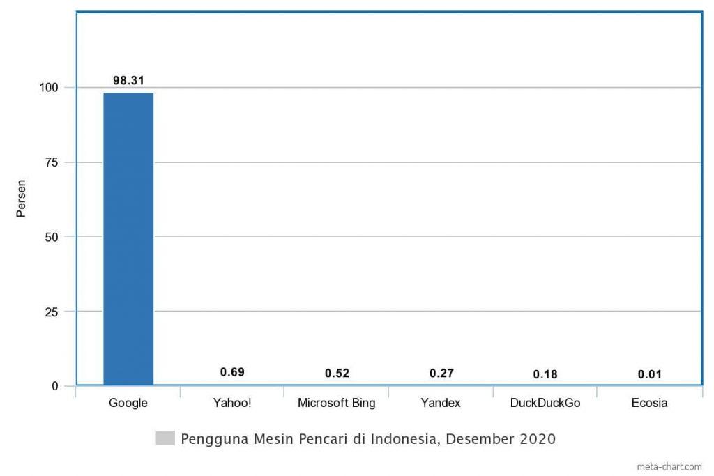 market share mesin pencari di Indonesia