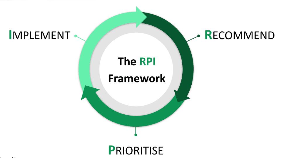 RPI framework materi pada SEOCon 2021